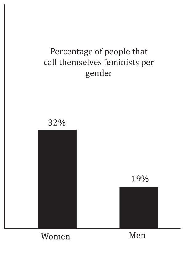 Discriminating against opposite sex against feminism beliefs
