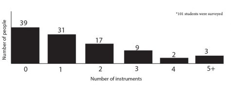 Learning to play an instrument is beneficial