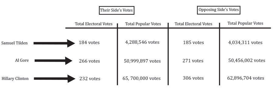 Electoral college not good representation of a Democracy