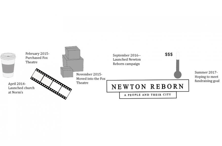 Newton Reborn project aims to bring new life to community