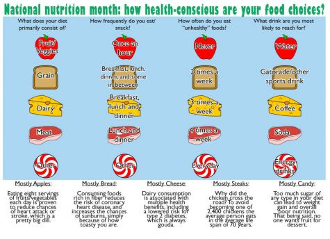 National nutrition month: how health-conscious are your food choices?