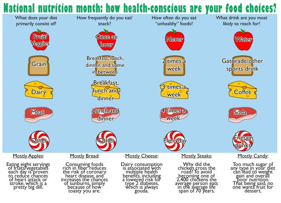 National+nutrition+month%3A+how+health-conscious+are+your+food+choices%3F