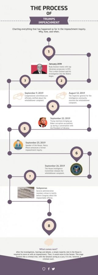 Trump impeachment inquiry timeline