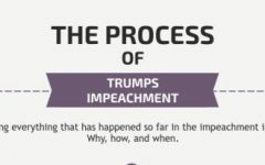 Trump impeachment inquiry timeline
