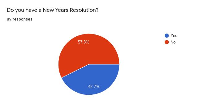 Survey results of students 2020 New Year's resolutions.