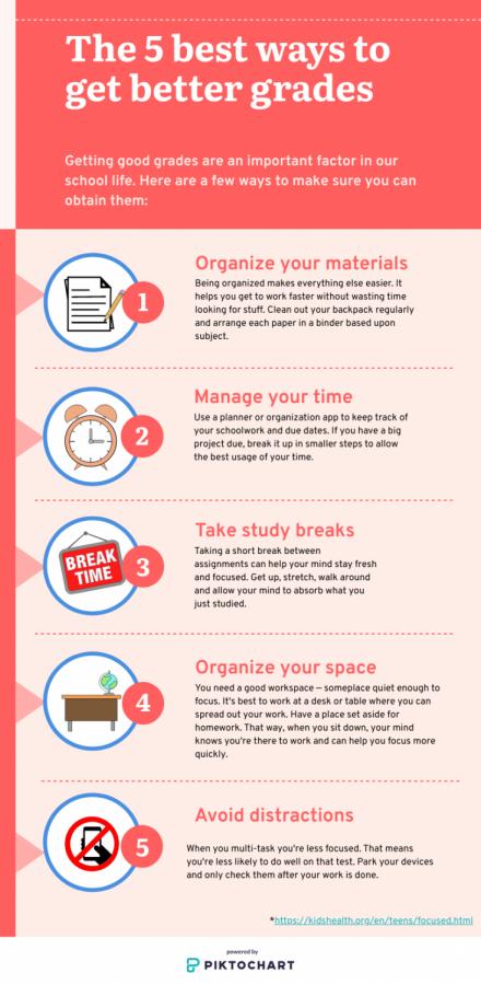 The five best ways to get better grades