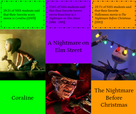 Students share favorite Halloween movies