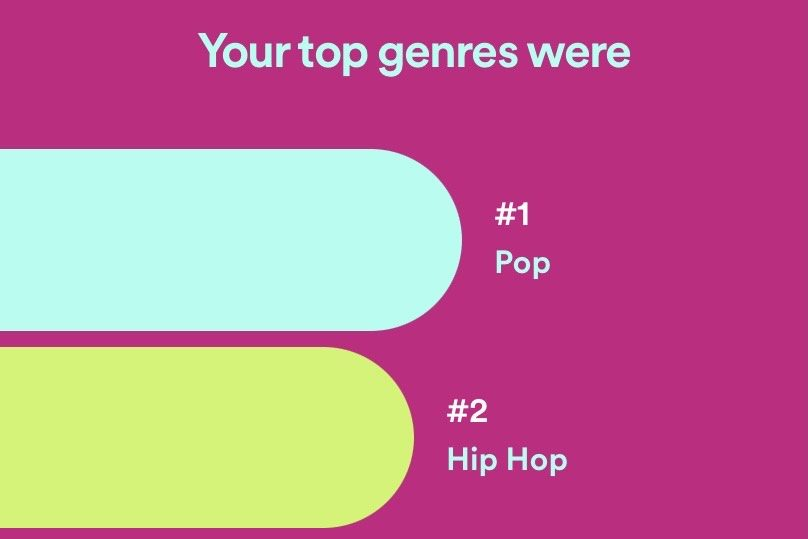 Senior Jonah Schloneger's top two genres for 2020 were pop and hip hop.