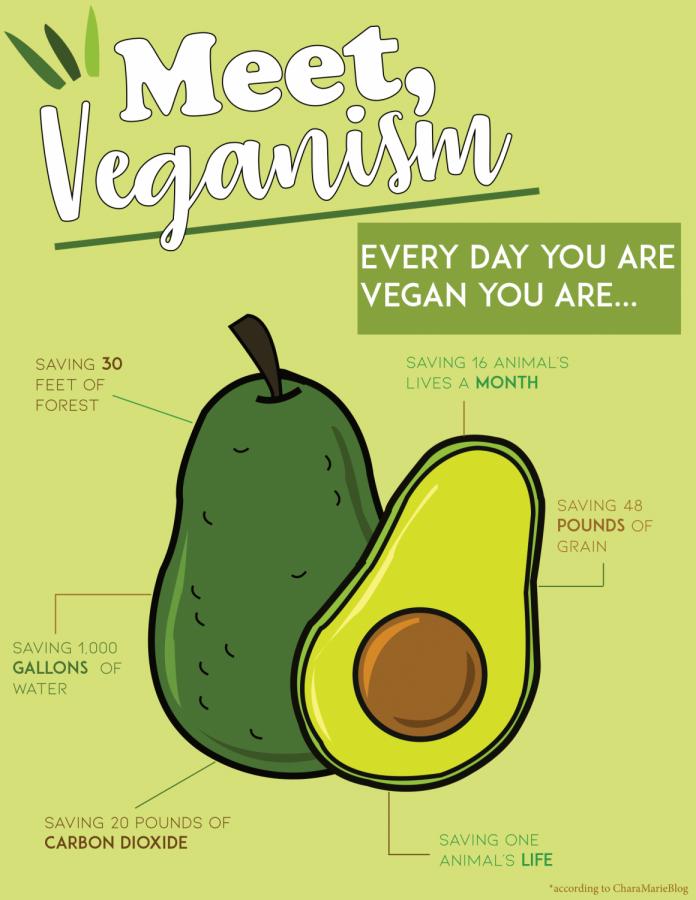 Benefits of Veganism